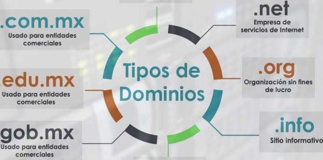 Los diferentes tipos de dominio web, una forma de ahorrar dinero