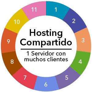 Hosting Compartido