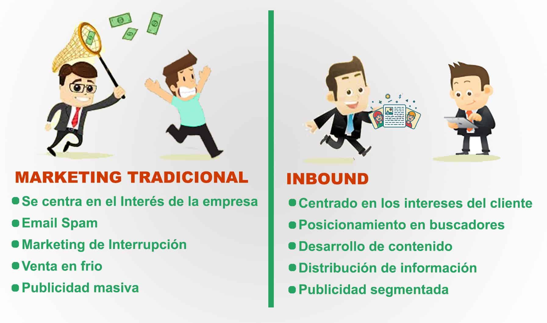 Marketing Tradicional vs Inbound