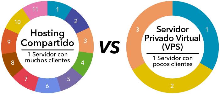 Compartidos vs VPS