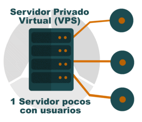 Mejores VPS