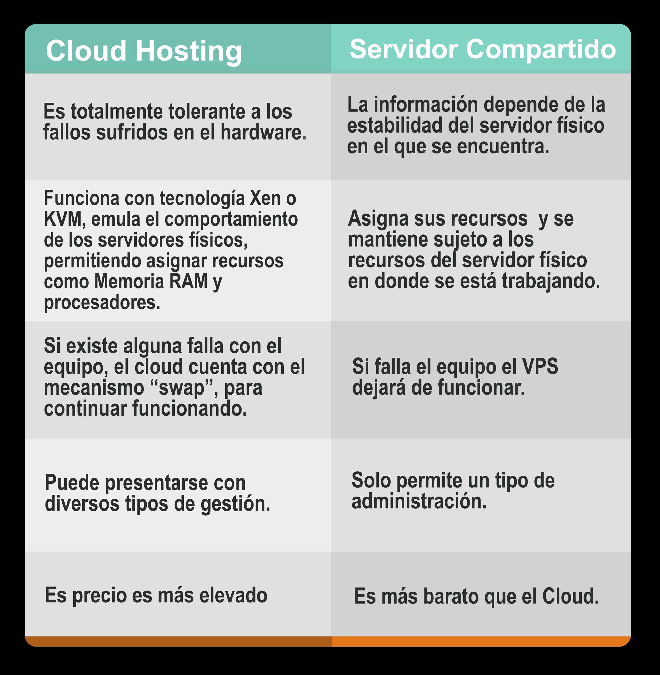 Proveedores de Cloud Hosting