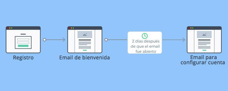 Cómo Crear una Newsletter